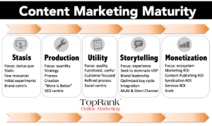 content-marketing-maturity-toprank-4501