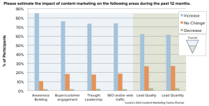 impact of content