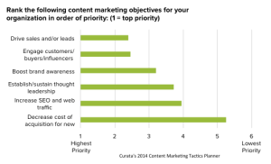 top content marketing